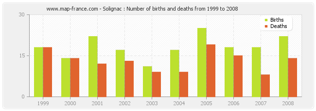 Solignac : Number of births and deaths from 1999 to 2008