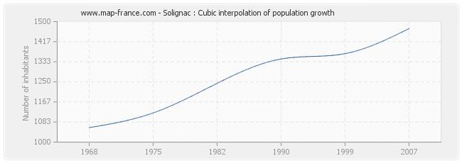 Solignac : Cubic interpolation of population growth