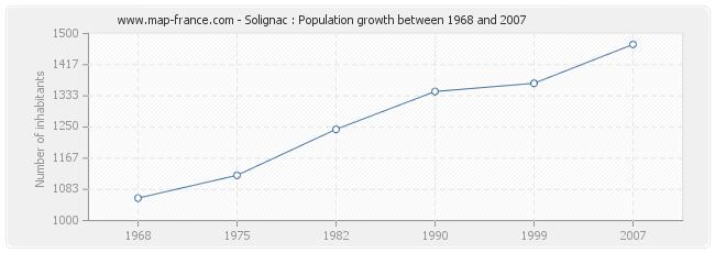 Population Solignac