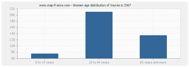 Women age distribution of Vayres in 2007