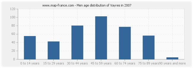 Men age distribution of Vayres in 2007