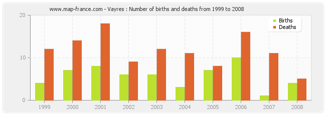 Vayres : Number of births and deaths from 1999 to 2008