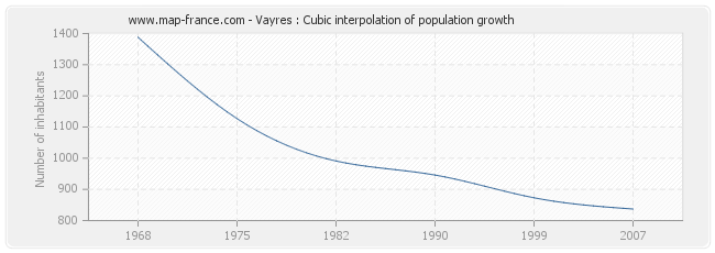 Vayres : Cubic interpolation of population growth