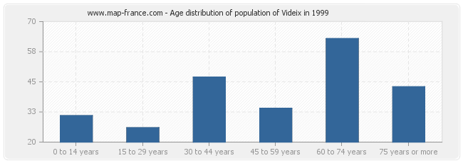 Age distribution of population of Videix in 1999
