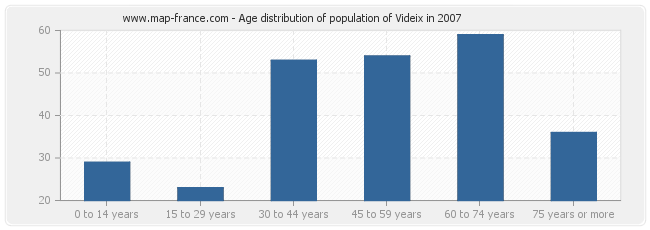 Age distribution of population of Videix in 2007