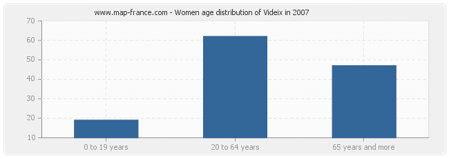 Women age distribution of Videix in 2007