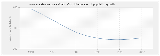 Videix : Cubic interpolation of population growth