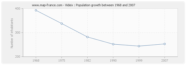 Population Videix