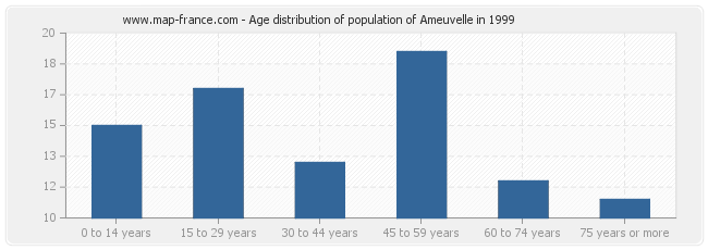 Age distribution of population of Ameuvelle in 1999