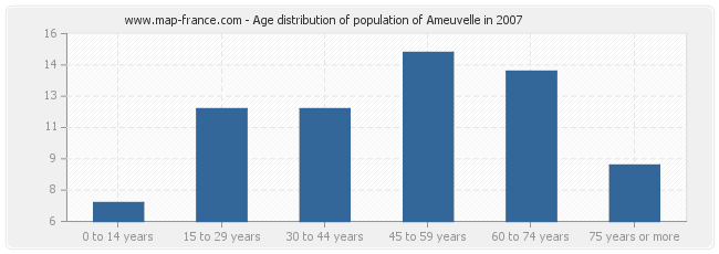 Age distribution of population of Ameuvelle in 2007