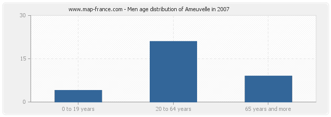 Men age distribution of Ameuvelle in 2007