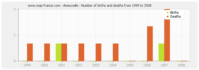 Ameuvelle : Number of births and deaths from 1999 to 2008
