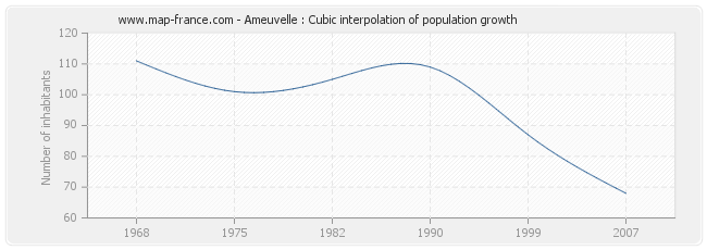 Ameuvelle : Cubic interpolation of population growth