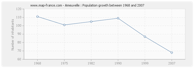 Population Ameuvelle