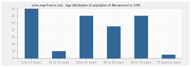 Age distribution of population of Blevaincourt in 1999