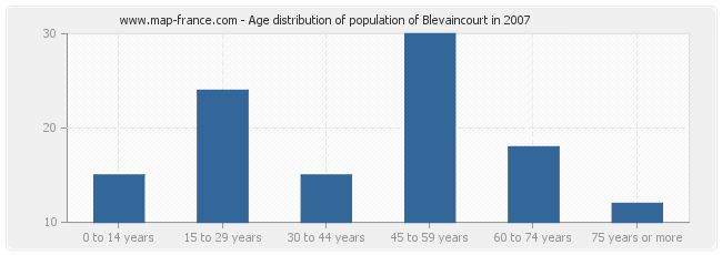Age distribution of population of Blevaincourt in 2007