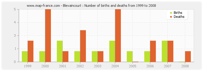 Blevaincourt : Number of births and deaths from 1999 to 2008