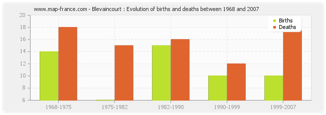 Blevaincourt : Evolution of births and deaths between 1968 and 2007