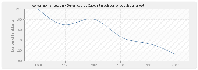 Blevaincourt : Cubic interpolation of population growth