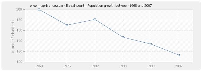 Population Blevaincourt