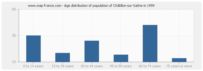 Age distribution of population of Châtillon-sur-Saône in 1999