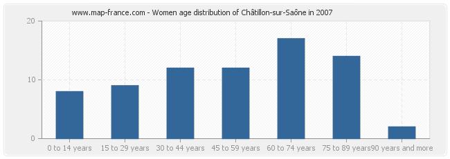 Women age distribution of Châtillon-sur-Saône in 2007