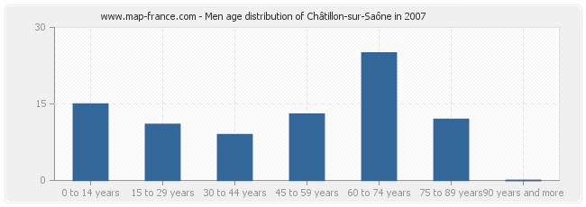 Men age distribution of Châtillon-sur-Saône in 2007