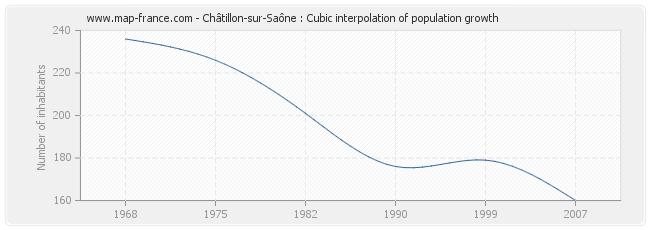 Châtillon-sur-Saône : Cubic interpolation of population growth