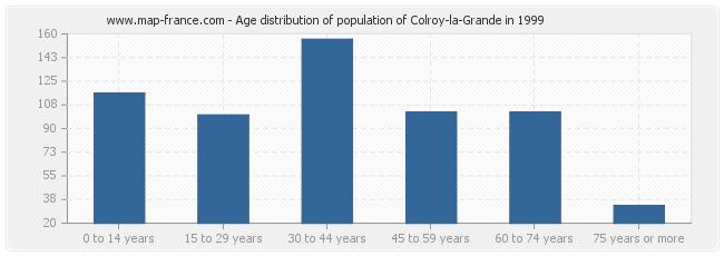 Age distribution of population of Colroy-la-Grande in 1999