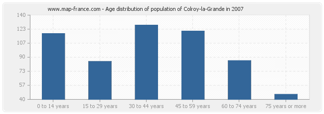 Age distribution of population of Colroy-la-Grande in 2007
