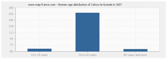 Women age distribution of Colroy-la-Grande in 2007