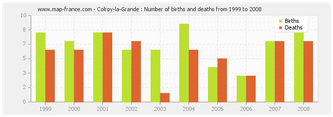 Colroy-la-Grande : Number of births and deaths from 1999 to 2008