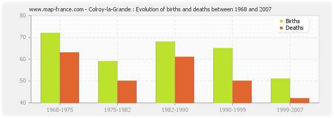 Colroy-la-Grande : Evolution of births and deaths between 1968 and 2007