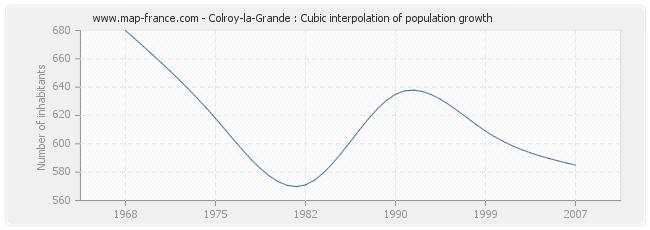 Colroy-la-Grande : Cubic interpolation of population growth