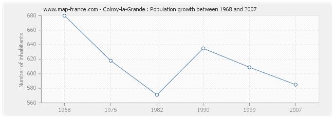 Population Colroy-la-Grande