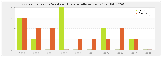 Combrimont : Number of births and deaths from 1999 to 2008