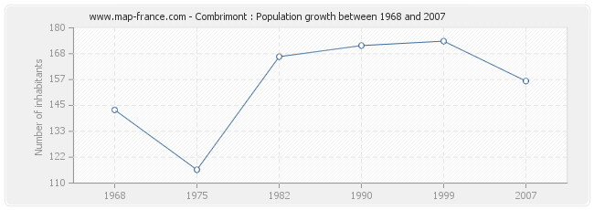 Population Combrimont