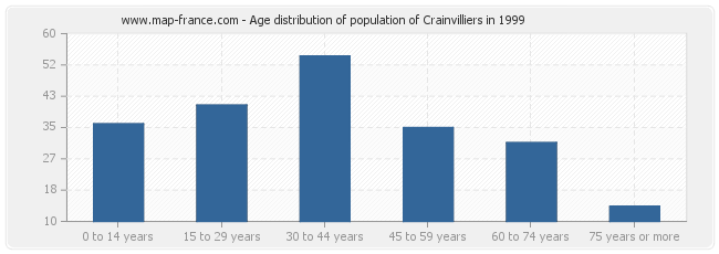 Age distribution of population of Crainvilliers in 1999