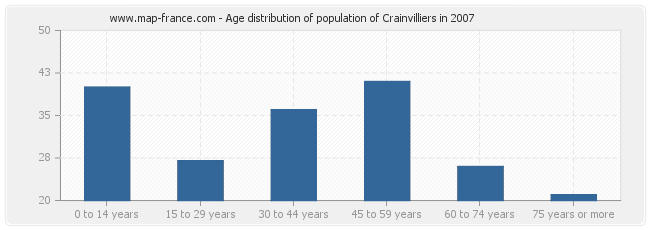 Age distribution of population of Crainvilliers in 2007