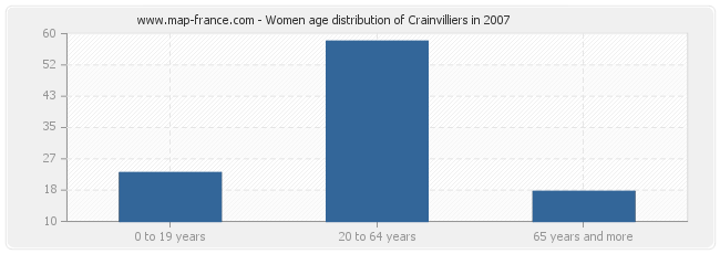 Women age distribution of Crainvilliers in 2007