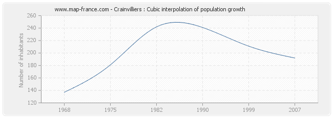 Crainvilliers : Cubic interpolation of population growth