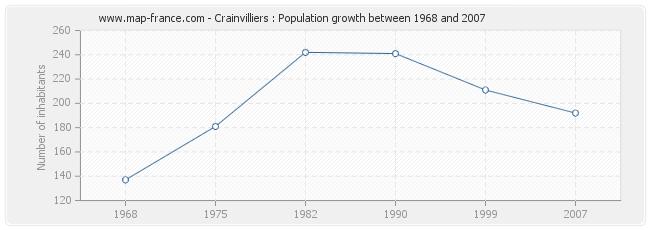 Population Crainvilliers