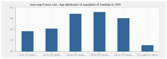 Age distribution of population of Damblain in 1999