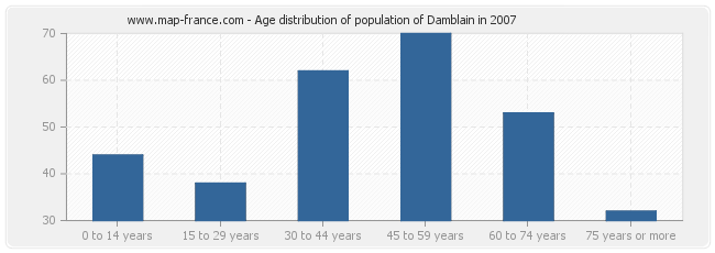 Age distribution of population of Damblain in 2007