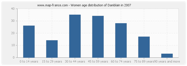 Women age distribution of Damblain in 2007