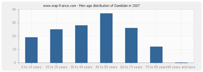 Men age distribution of Damblain in 2007