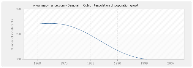 Damblain : Cubic interpolation of population growth