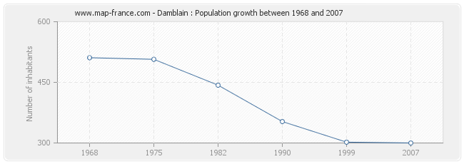 Population Damblain