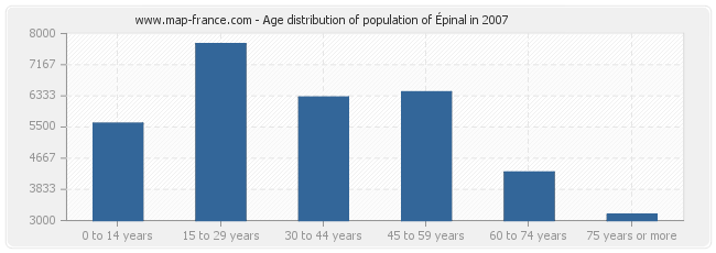 Age distribution of population of Épinal in 2007