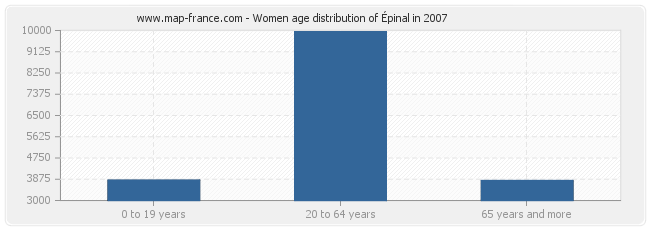 Women age distribution of Épinal in 2007
